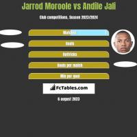 Jarrod Moroole vs Andile Jali h2h player stats