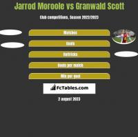 Jarrod Moroole vs Granwald Scott h2h player stats