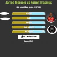 Jarrod Moroole vs Kermit Erasmus h2h player stats
