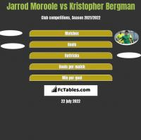 Jarrod Moroole vs Kristopher Bergman h2h player stats