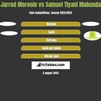 Jarrod Moroole vs Samuel Tiyani Mabunda h2h player stats