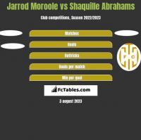 Jarrod Moroole vs Shaquille Abrahams h2h player stats