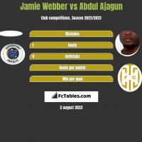 Jamie Webber vs Abdul Ajagun h2h player stats