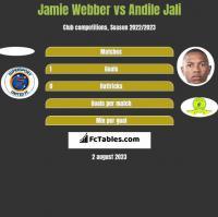Jamie Webber vs Andile Jali h2h player stats