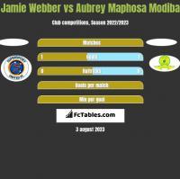 Jamie Webber vs Aubrey Maphosa Modiba h2h player stats