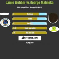 Jamie Webber vs George Maluleka h2h player stats