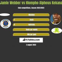 Jamie Webber vs Hlompho Alpheus Kekana h2h player stats