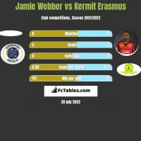 Jamie Webber vs Kermit Erasmus h2h player stats