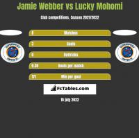 Jamie Webber vs Lucky Mohomi h2h player stats