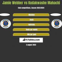 Jamie Webber vs Kudakwashe Mahachi h2h player stats