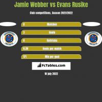 Jamie Webber vs Evans Rusike h2h player stats