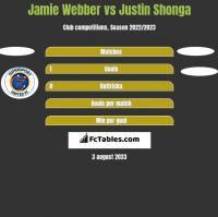 Jamie Webber vs Justin Shonga h2h player stats