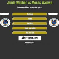 Jamie Webber vs Moses Waiswa h2h player stats