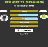 Jamie Webber vs Teboho Mokoena h2h player stats