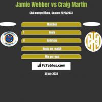 Jamie Webber vs Craig Martin h2h player stats