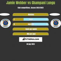 Jamie Webber vs Ghampani Lungu h2h player stats
