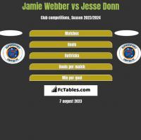 Jamie Webber vs Jesse Donn h2h player stats