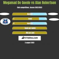 Mogamad De Goede vs Alan Robertson h2h player stats