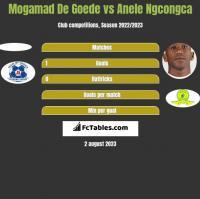 Mogamad De Goede vs Anele Ngcongca h2h player stats