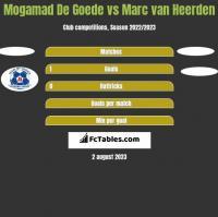 Mogamad De Goede vs Marc van Heerden h2h player stats