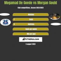 Mogamad De Goede vs Morgan Gould h2h player stats