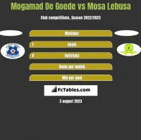 Mogamad De Goede vs Mosa Lebusa h2h player stats
