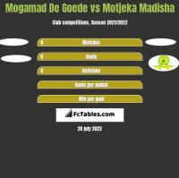 Mogamad De Goede vs Motjeka Madisha h2h player stats