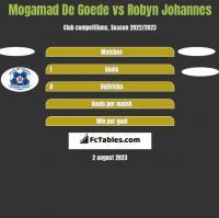 Mogamad De Goede vs Robyn Johannes h2h player stats