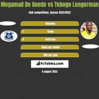 Mogamad De Goede vs Tebogo Lengerman h2h player stats