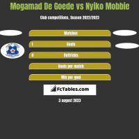 Mogamad De Goede vs Nyiko Mobbie h2h player stats