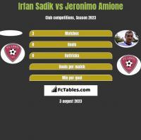 Irfan Sadik vs Jeronimo Amione h2h player stats
