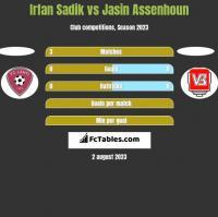 Irfan Sadik vs Jasin Assenhoun h2h player stats