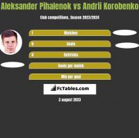 Aleksander Pihalenok vs Andrii Korobenko h2h player stats