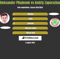 Aleksander Pihalenok vs Andriy Zaporozhan h2h player stats