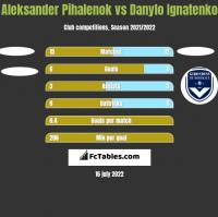 Aleksander Pihalenok vs Danylo Ignatenko h2h player stats