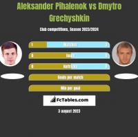 Aleksander Pihalenok vs Dmytro Grechyshkin h2h player stats