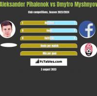 Aleksander Pihalenok vs Dmytro Myshnyov h2h player stats