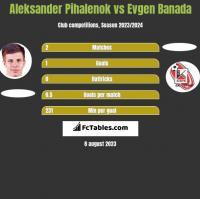 Aleksander Pihalenok vs Evgen Banada h2h player stats