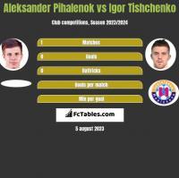 Aleksander Pihalenok vs Igor Tishchenko h2h player stats