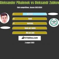 Aleksander Pihalenok vs Oleksandr Zubkov h2h player stats