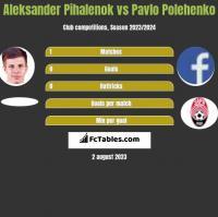 Aleksander Pihalenok vs Pavlo Polehenko h2h player stats