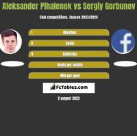 Aleksander Pihalenok vs Sergiy Gorbunov h2h player stats