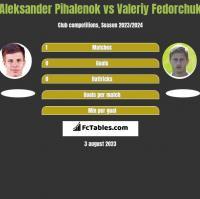 Aleksander Pihalenok vs Valeriy Fedorchuk h2h player stats