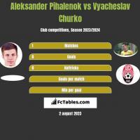 Aleksander Pihalenok vs Vyacheslav Churko h2h player stats