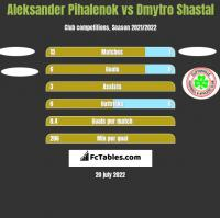 Aleksander Pihalenok vs Dmytro Shastal h2h player stats