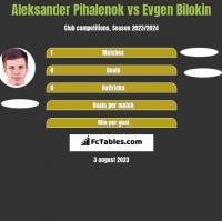 Aleksander Pihalenok vs Evgen Bilokin h2h player stats