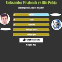 Aleksander Pihalenok vs Illia Putria h2h player stats