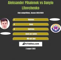 Aleksander Pihalenok vs Danylo Litovchenko h2h player stats