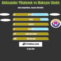 Aleksander Pihalenok vs Maksym Chekh h2h player stats