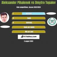 Aleksander Pihalenok vs Dmytro Topalov h2h player stats